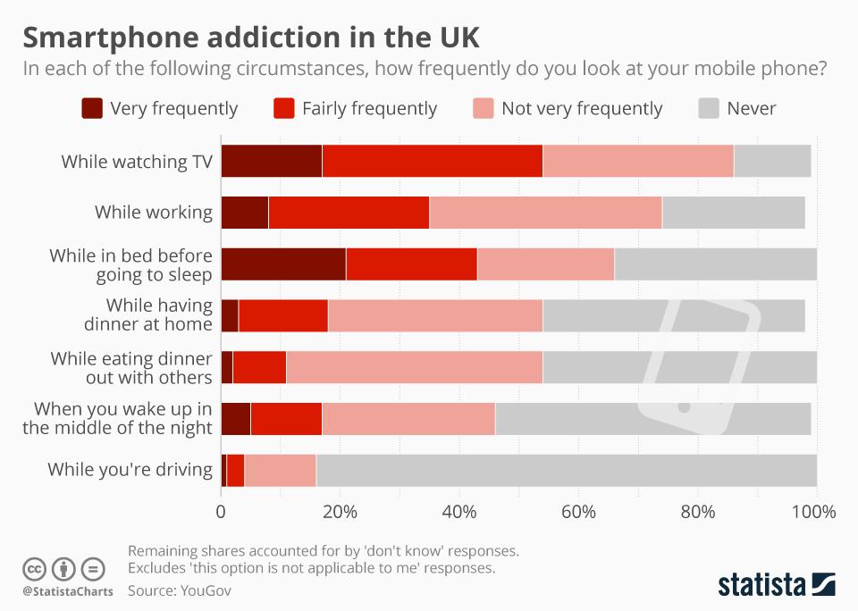 smartphone addiction stats