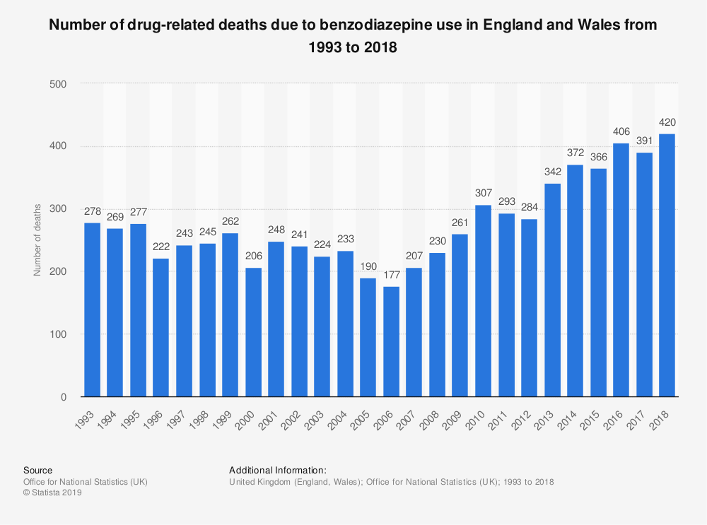 number of drug related deaths due to benzos