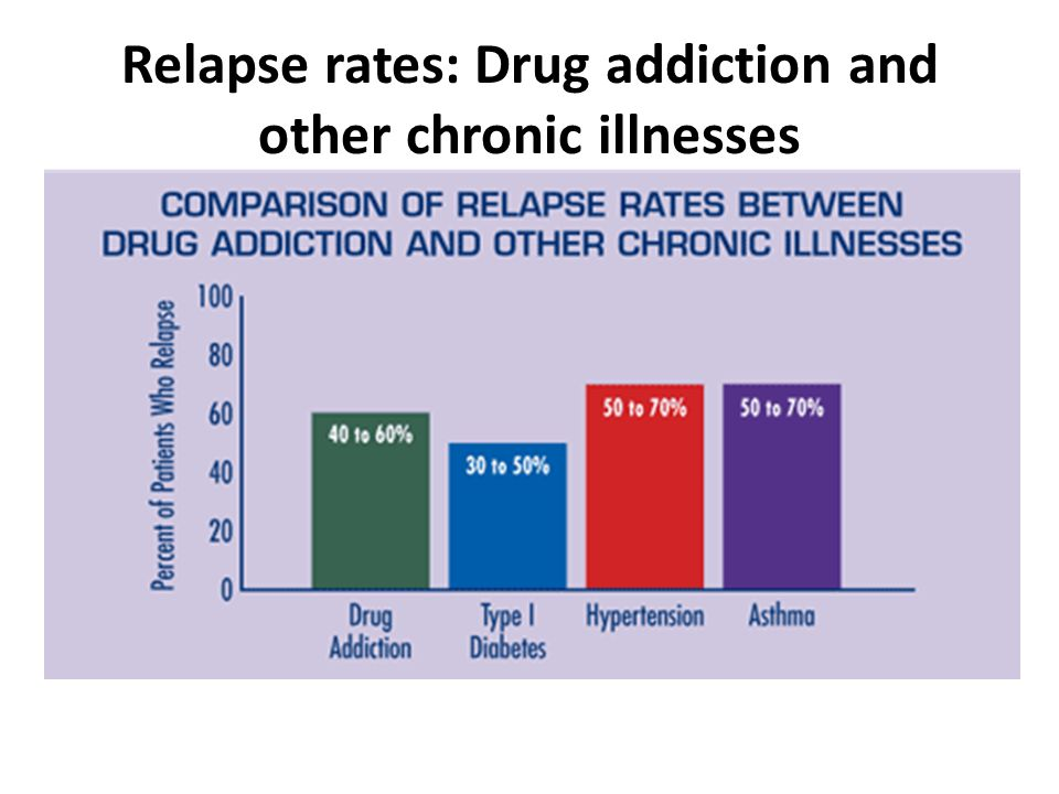 relapse rates graph