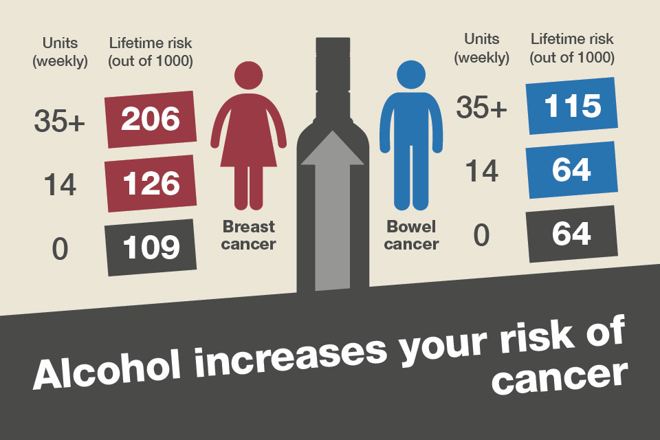 alcohol and risks of cancer