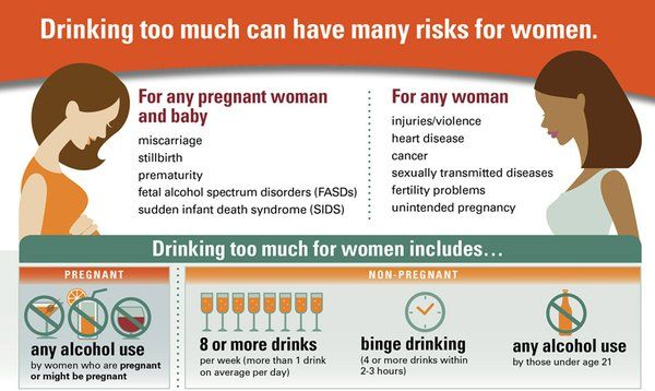 alcohol in women infographic