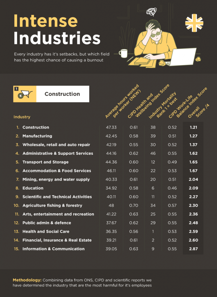 most intense industries infographic by delamere rehab