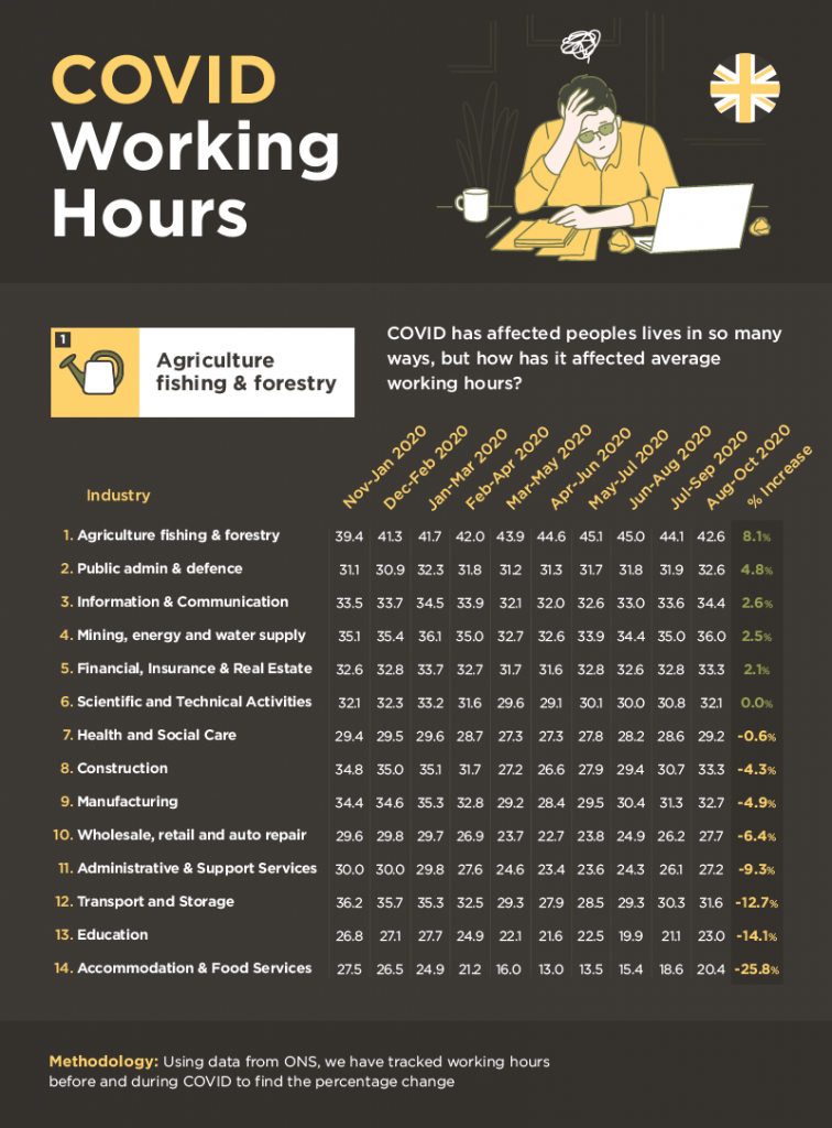 COVID working hours UK infographic by Delamere Rehab